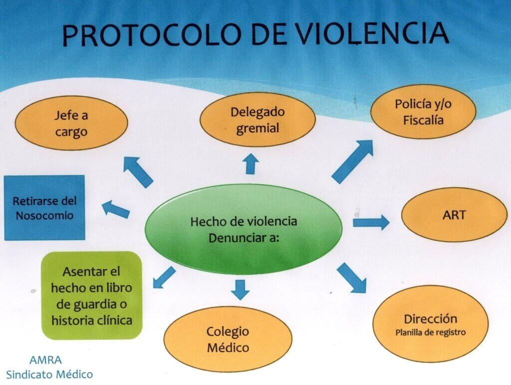 Protocolo de violencia - Sindicato Médico AMRA - Asociación de Médicos de la República Argentina